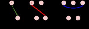 Il Siteswap: la matematica dei giocolieri